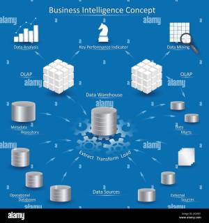 Business Intelligence concept with data processing diagram
