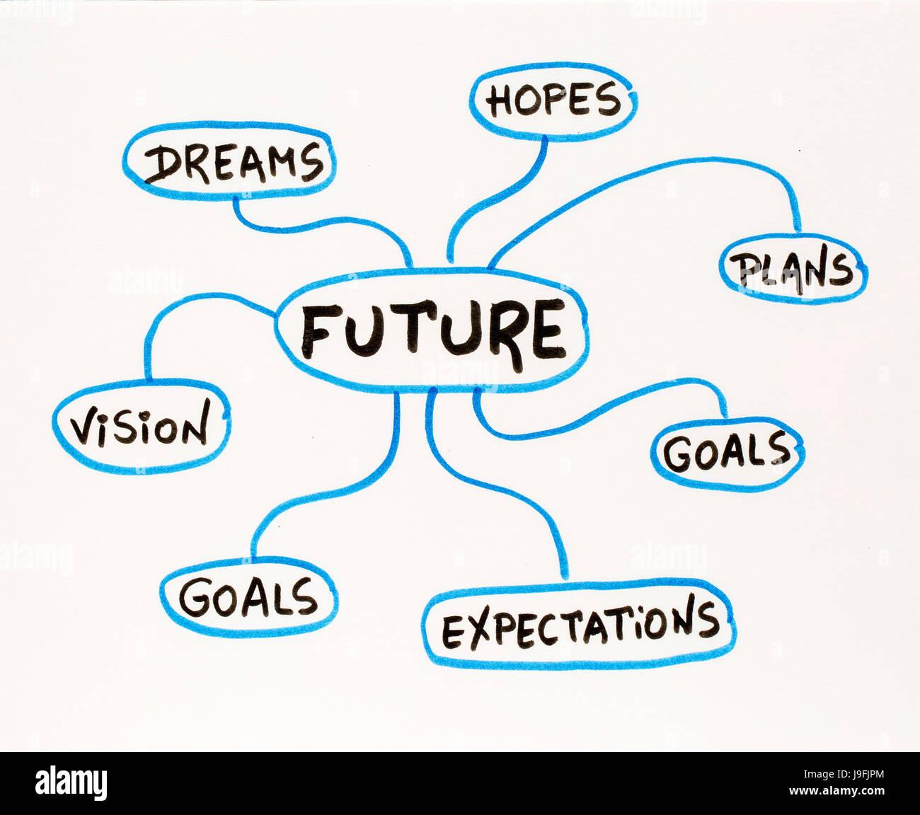 Dreams Plans Hopes Goals Vision