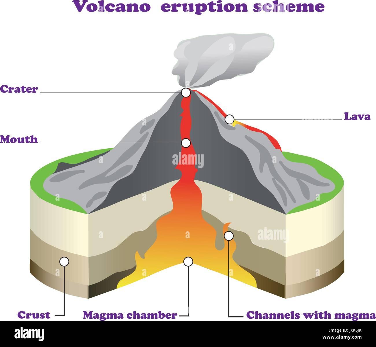 Volcano Diagram Stock Photos Amp Volcano Diagram Stock Images