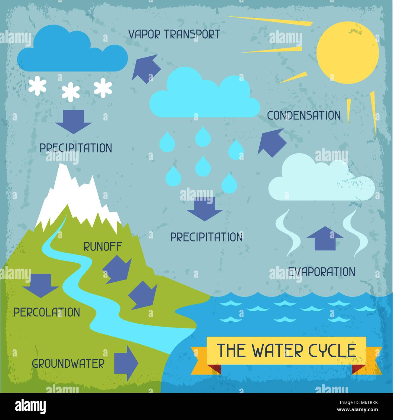 Water Cycle Stock Photos Amp Water Cycle Stock Images