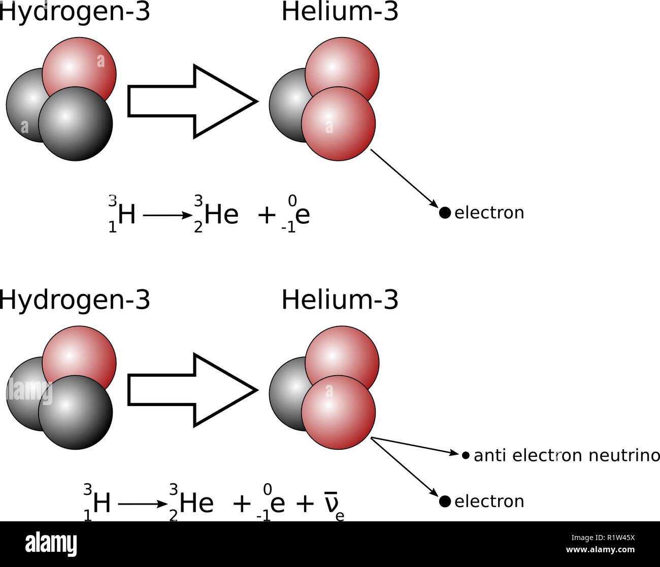 Illustration Of Beta Decay With Nuclear Equation Bottom