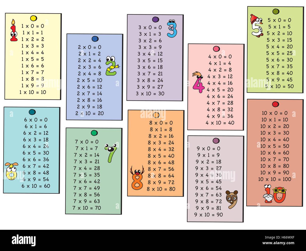 Les Tables De Multiplication Et Les Numeros De Dessin