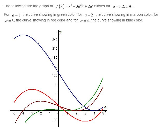 stewart-calculus-7e-solutions-Chapter-3.3-Applications-of-Differentiation-42E-11