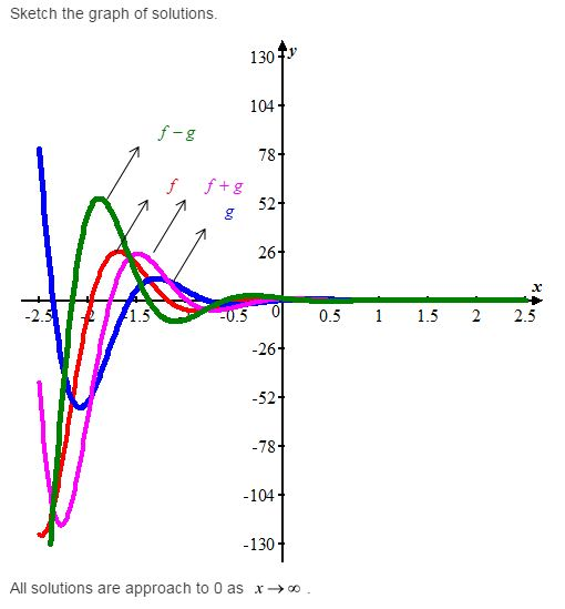 Stewart-Calculus-7e-Solutions-Chapter-17.1-Second-Order-Differential-Equations-14E-4
