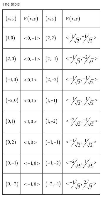 Stewart-Calculus-7e-Solutions-Chapter-16.1-Vector-Calculus-6E-1