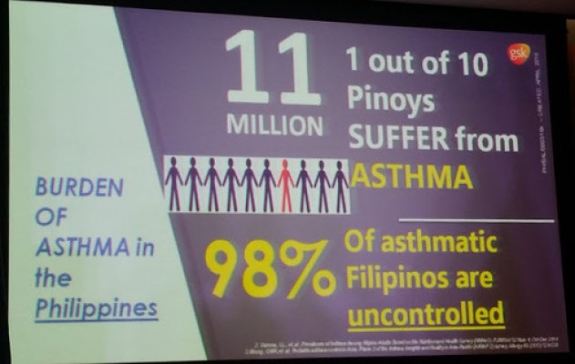PH stats on asthma