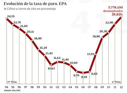 12j27 Paro España hasta 2º semestre 2012 Uti 425