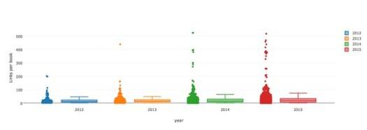 num links per book per year