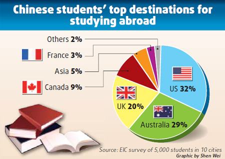 chinese students top destination for studying aboard
