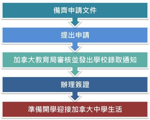 加拿大申請高中的流程 申請步驟圖表