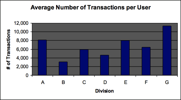 bar chart - average number of transactions per user