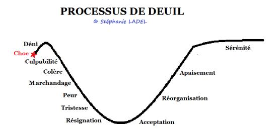 Processus de deuil Cabinet Social Stéphanie LADEL