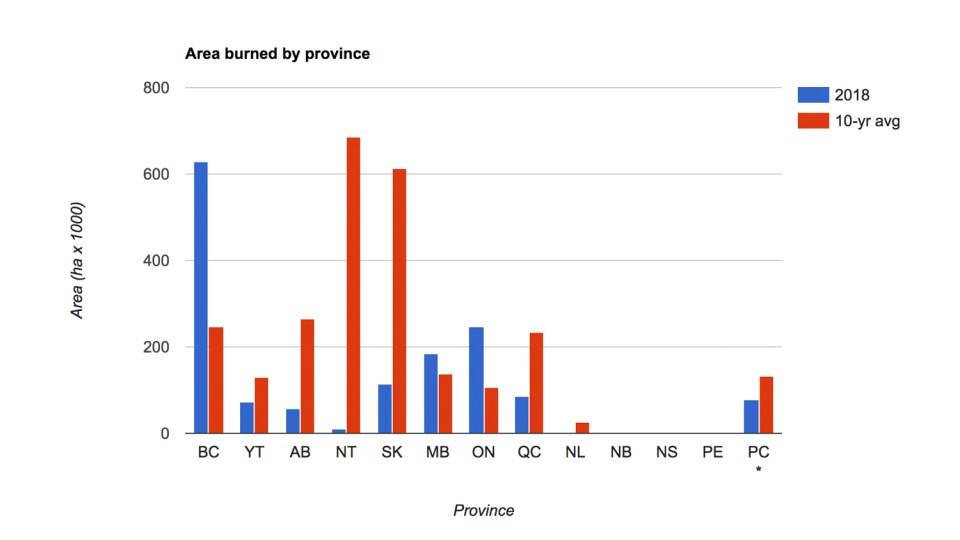 A graph produced by Natural Resources Canada shows how minimal the NWT's 2018 fire season has been