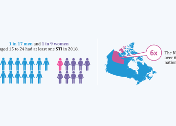 A territorial government infographic relating to STI rates in the Northwest Territories