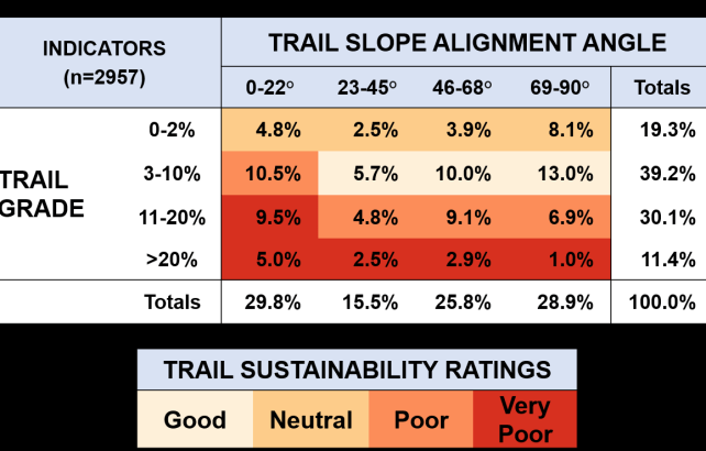 Trail Slope Info