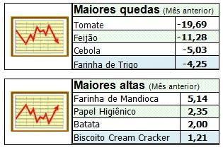 Setor supermercadista acumula alta de 0,67% nas vendas Abras CACB