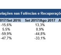 Pedidos de falência caem 14,6% nos valores acumulados até setembro