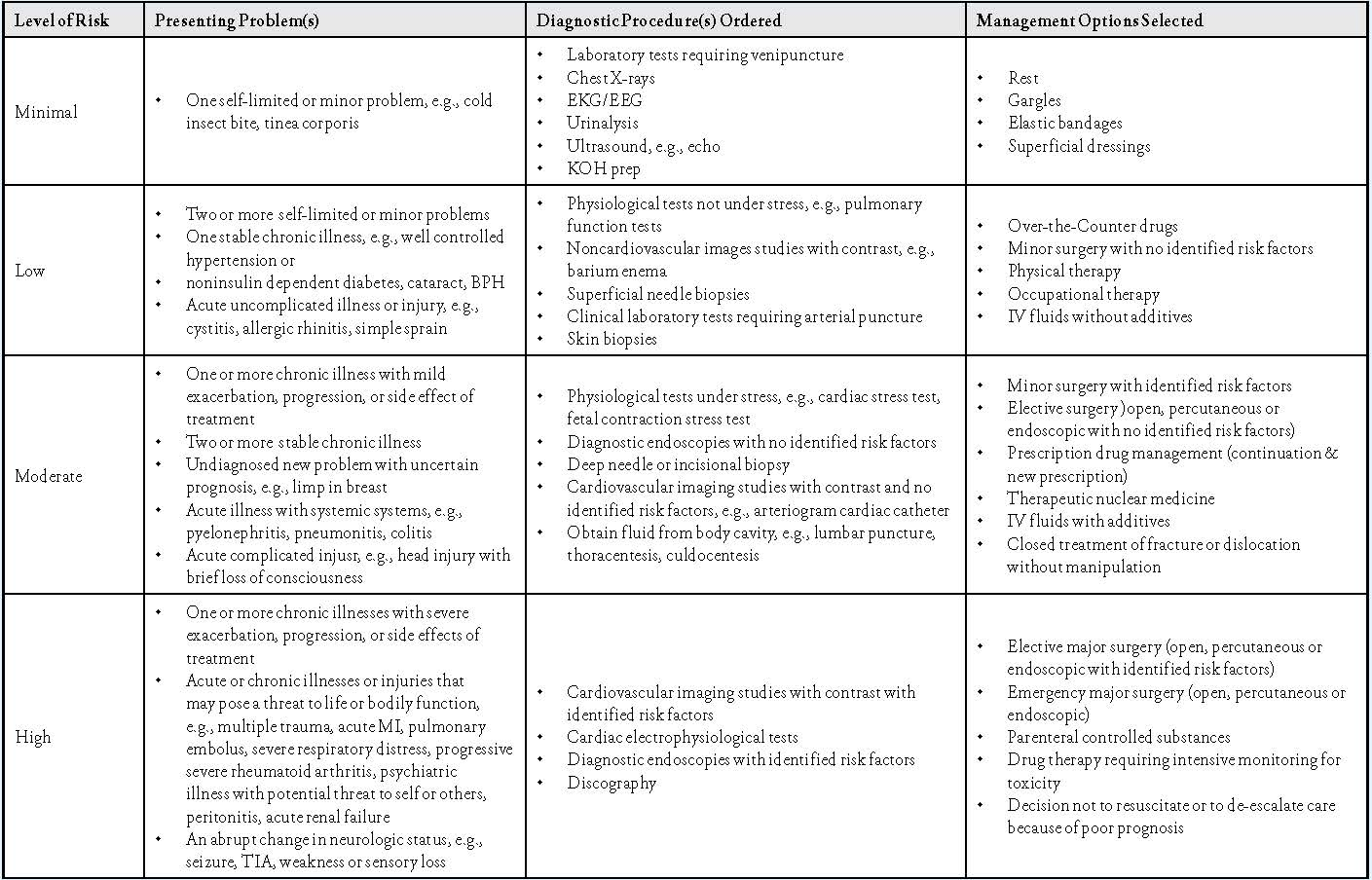 Evaluate Medical Decision Making In The Emergency