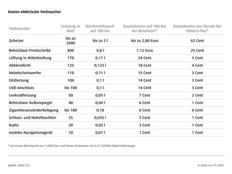 Sitzheizung, Radio, Zigarettenanzünder: Was sie verbrauchen und was das kostet / ADAC ermittelt Energieaufwand von elektrischen Verbrauchern im Auto