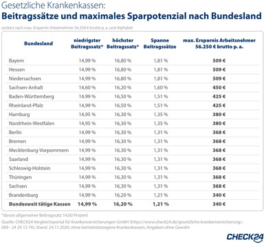 Gesetzliche Krankenkassen: Versicherte verschenken jährlich 5,4 Mrd. Euro
