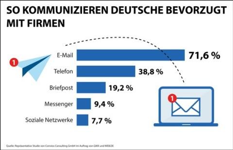 Studie: E-Mail ist bevorzugter Kanal für Kommunikation mit Unternehmen