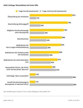 ADAC Umfrage zu Erste-Hilfe-Kenntnissen / Ein Viertel der Befragten fühlt sich zu Erster Hilfe nicht in der Lage