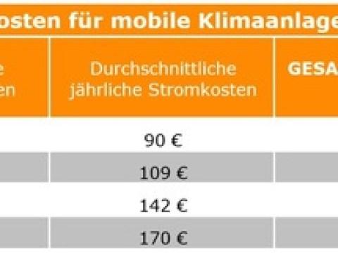 Mobile Klimaanlagen: Raumgröße wichtiger als Energielabel