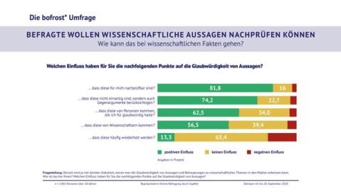 Aktuelle Online-Befragung zur Glaubwürdigkeit von wissenschaftlichen Aussagen / Mehrheit hat größeres Vertrauen ins Internet als in Freunde