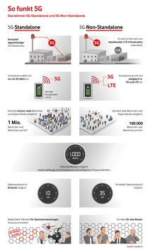 Europa-Premiere für Echtzeit im Mobilfunk: Das erste 5G-Kernnetz geht im Kreis Miesbach ans Netz