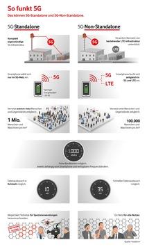 Europa-Premiere für Echtzeit im Mobilfunk: Das erste 5G-Kernnetz geht in Dortmund ans Netz