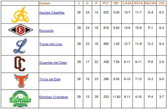 tabla de posiciones 07-12-2013