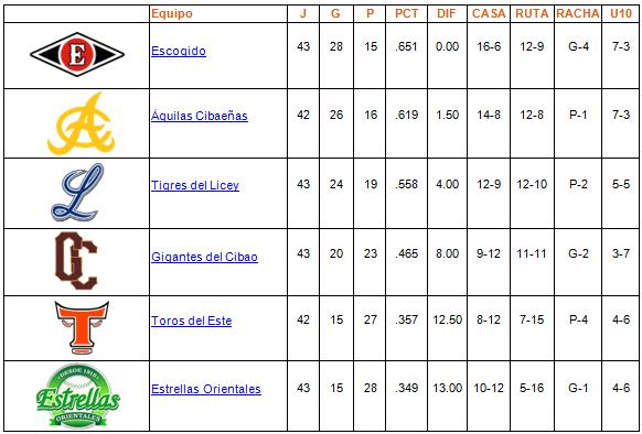 tabla de posiciones 14-12-2013