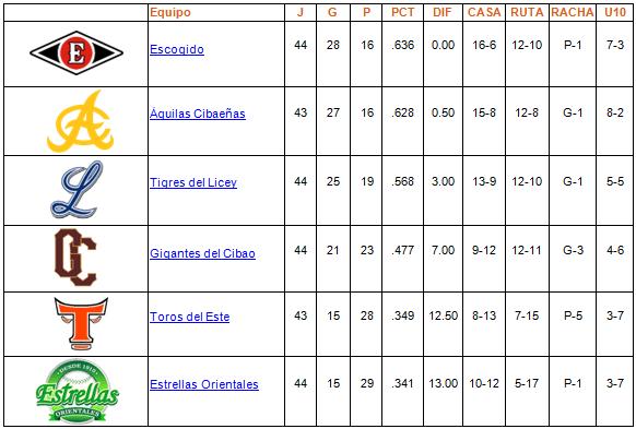 tabla de posiciones 15-12-2013