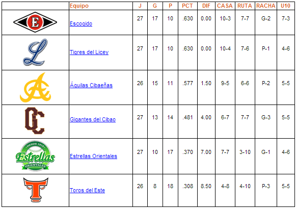tabla de posiciones 21-11-2013