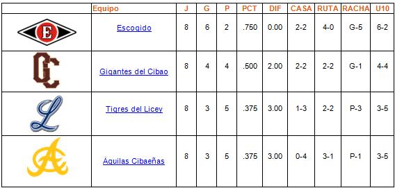 tabla de posiciones Round Robin 10-01-2014