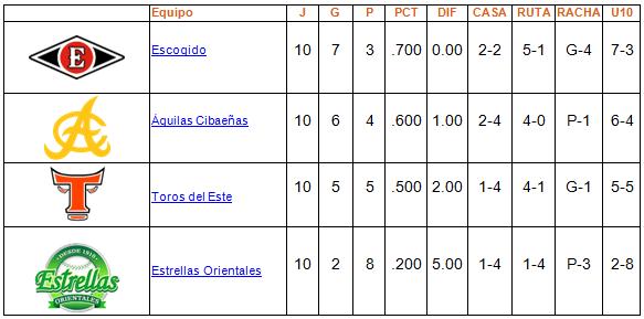 tabla round robin 9enero