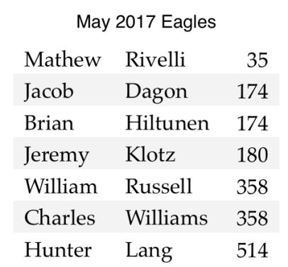 May 2017 Eagles