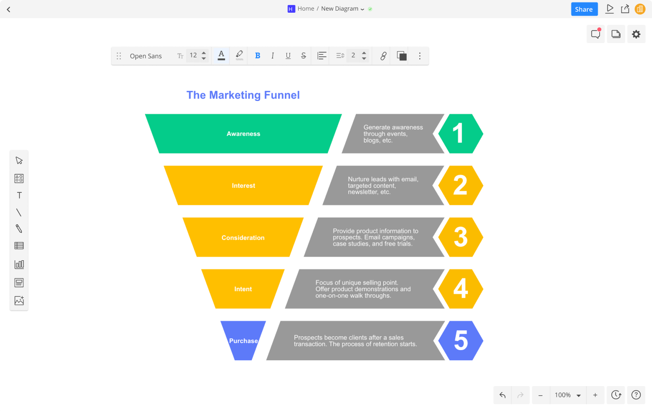Create Sales Funnel Charts Diagrams Cacoo