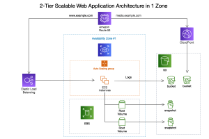 AWS Architecture Diagram Software | Cacoo