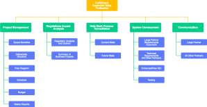 Work Breakdown Structure Diagram Software   Cacoo