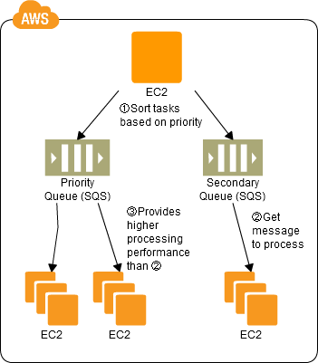 SQS Priority Queue Pattern