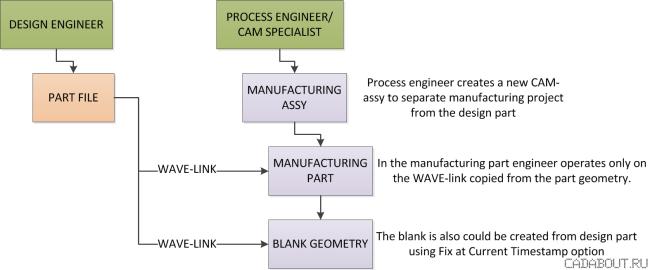 Siemens NX CAM Manufacturing Workflow diagram