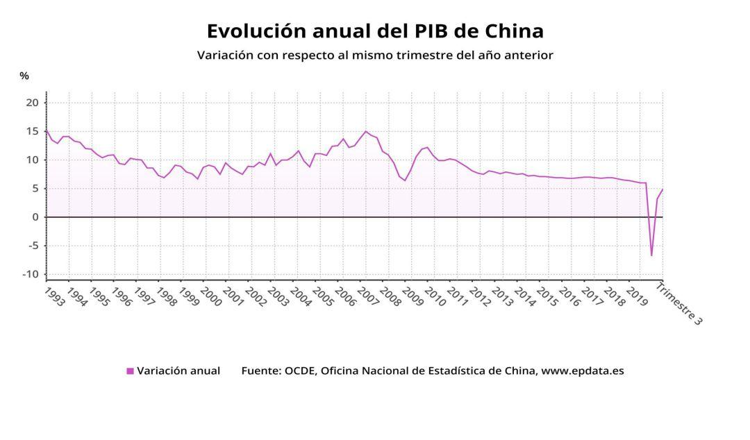 Evolución anual del PIB de China hasta el tercer trimestre de 2020 (OCDE, Oficina Nacional de Estadística de China).