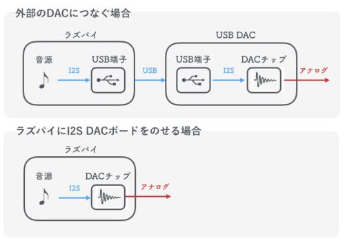 ラズパイにI2S DACをのせる意味