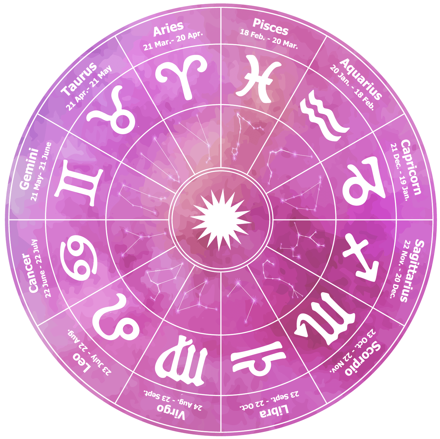 34 Chinese Purple Star Astrology Free