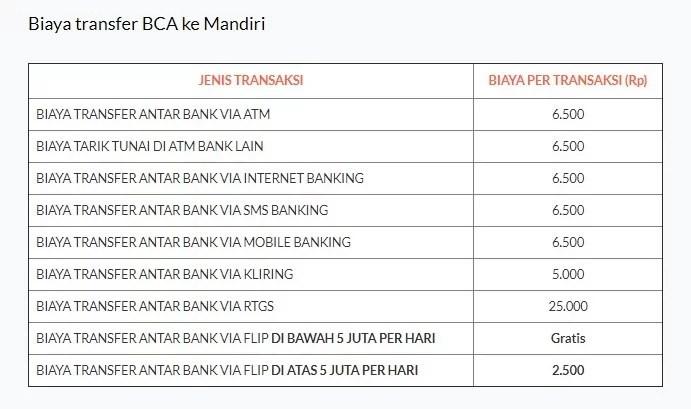 Biaya Transfer BCA ke Mandiri, Limit dan Code Bank