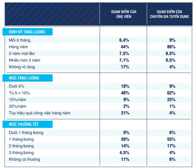 Cẩm nang làm việc trong công ty Nhật: Tăng lương hàng năm 5-10%, thưởng Tết 1 tháng lương, không bao giờ có chuyện trả lương cao ngất để mời người giỏi! - Ảnh 2.