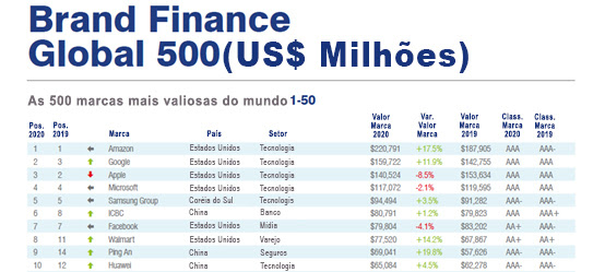 huawei está entre as 10 empresas mais valiosas do mundo