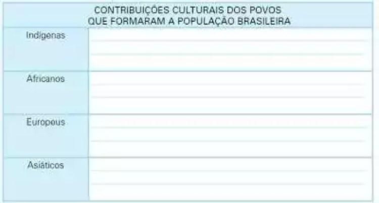 Atividade_origens-do-povo-brasileiro