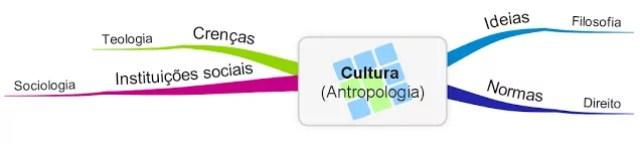 Conceito cultura antropologia